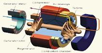 طراحی و ساخت میکروتوربین 200kW همراه با طرح کلان سیستم تولید همزمان برق و حرارت (CHP) برای تولید پراکنده و ذخیرهسازی انرژی